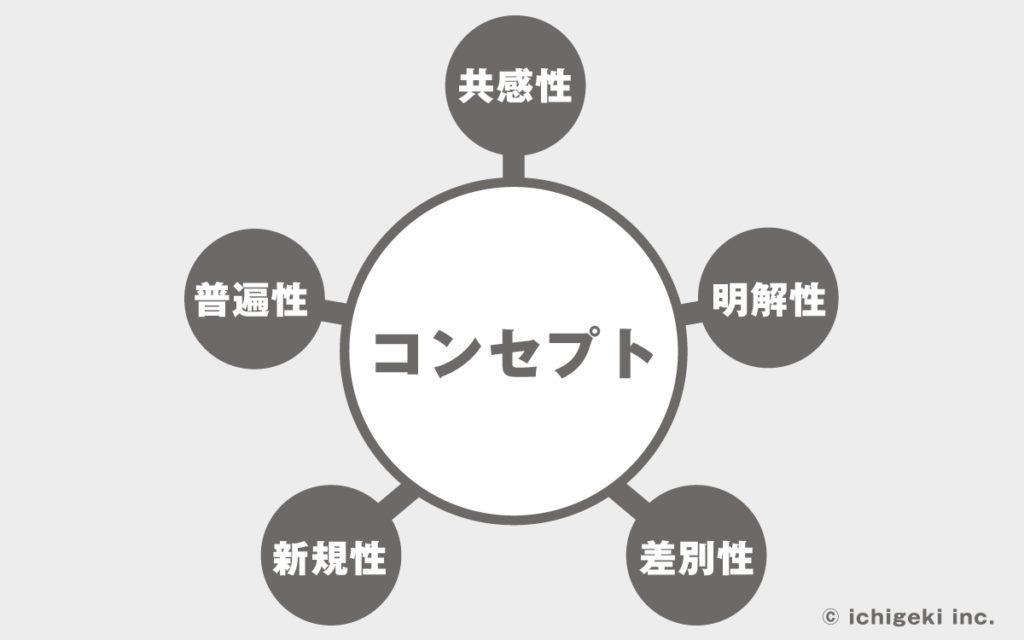 コンセプト 図解