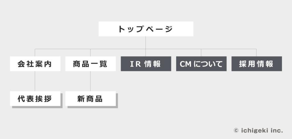 サイトマップ 図解